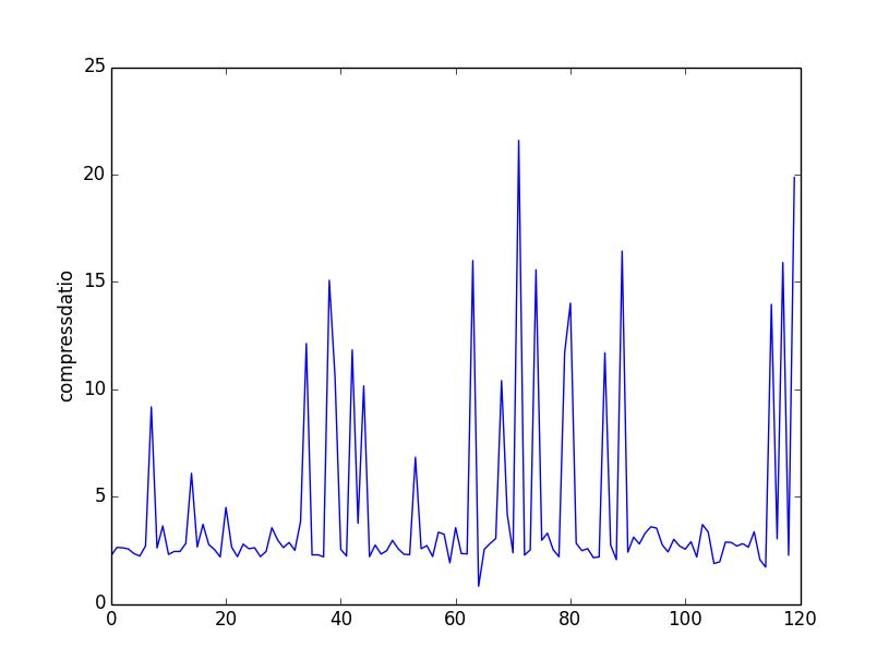HTML代码压缩率统计