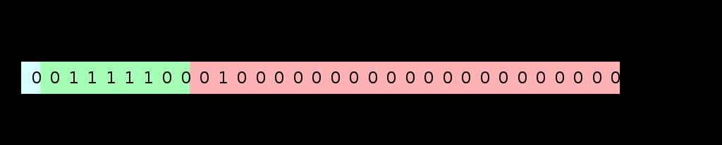 浮点数结构