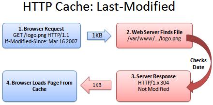 HTTP缓存原理