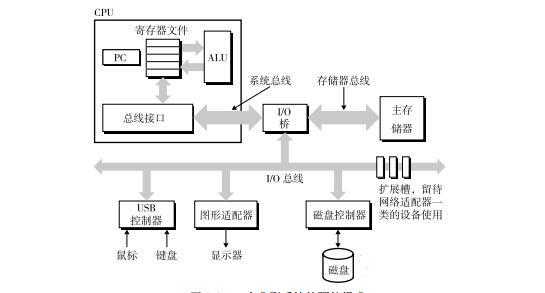 IA32体系结构