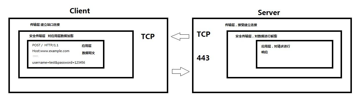 安全套接层传输协议