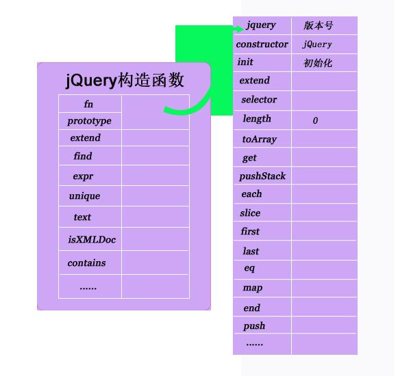 jQuery 结构