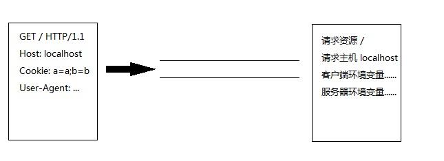 WSGI流程